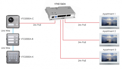 installing a VDP system in an apartment/business setting, several modules are available.