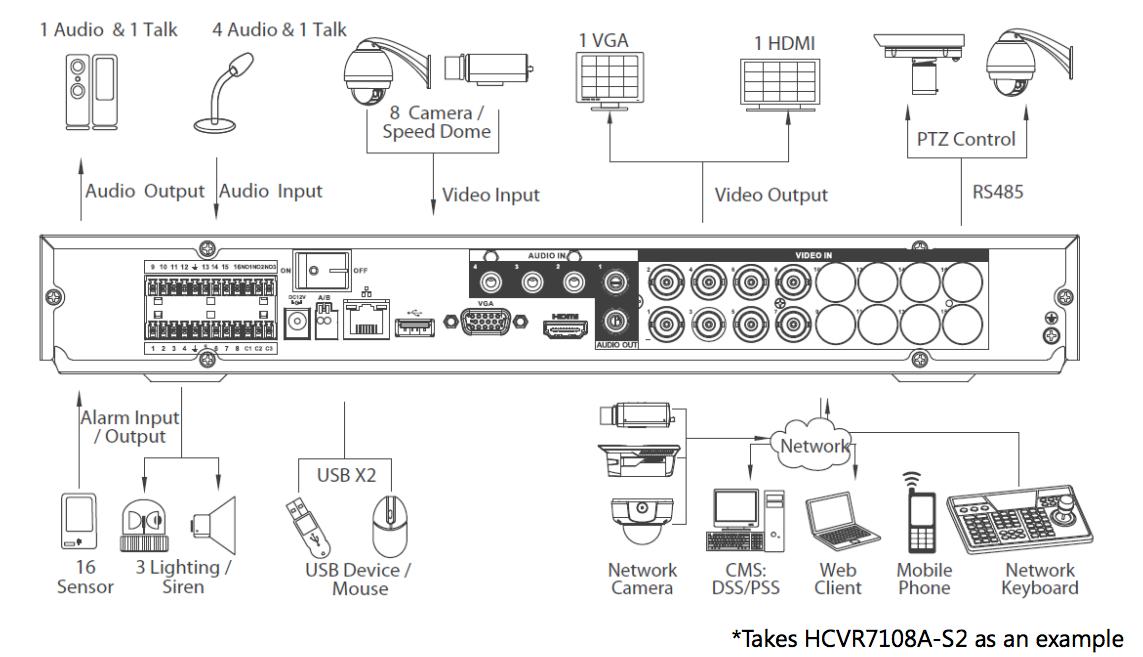 DAHUA HDCVI 1080P REAL TIME 4CH DVR S2 Part No: HCVR7204A-S2-8T