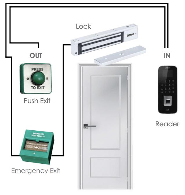DAHUA WATER-PROOF STANDALONE DOOR CONTROLLER Plan - ASI1212D
