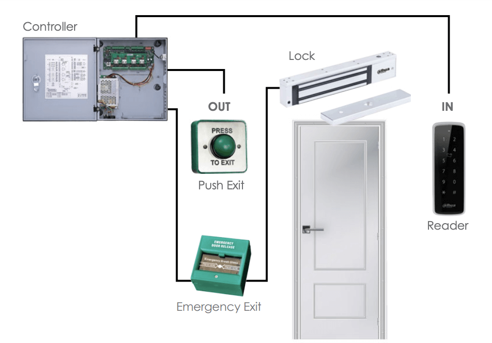 Dahua Door Entry System Plan